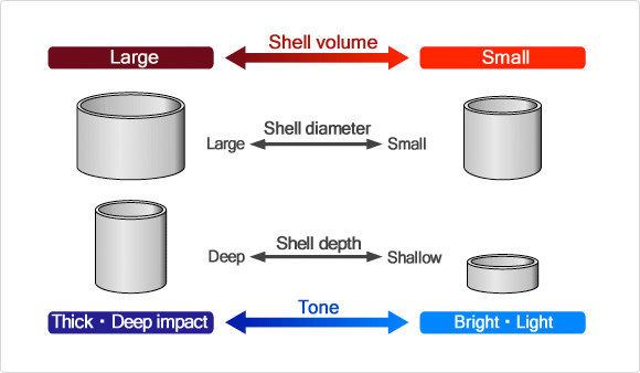 Grafico suono/profondità dei fusti